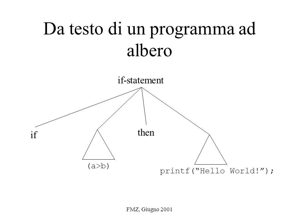 FMZ, Giugno 2001 Da testo di un programma ad albero if then if-statement (a>b) printf(Hello World!);