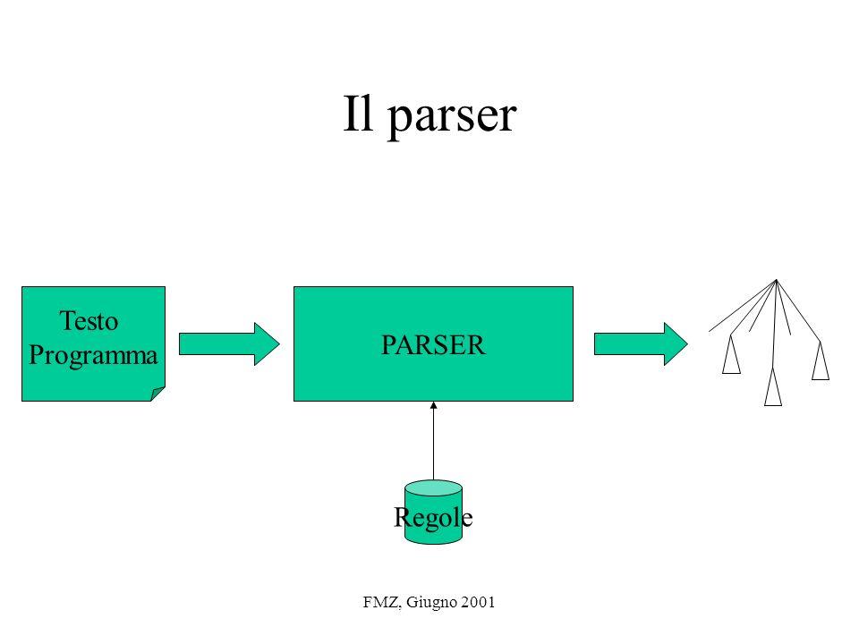 FMZ, Giugno 2001 Il parser PARSER Regole Testo Programma