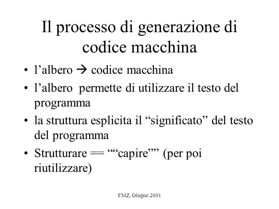 FMZ, Giugno 2001 Il processo di generazione di codice macchina lalbero codice macchina lalbero permette di utilizzare il testo del programma la struttura esplicita il significato del testo del programma Strutturare == capire (per poi riutilizzare)