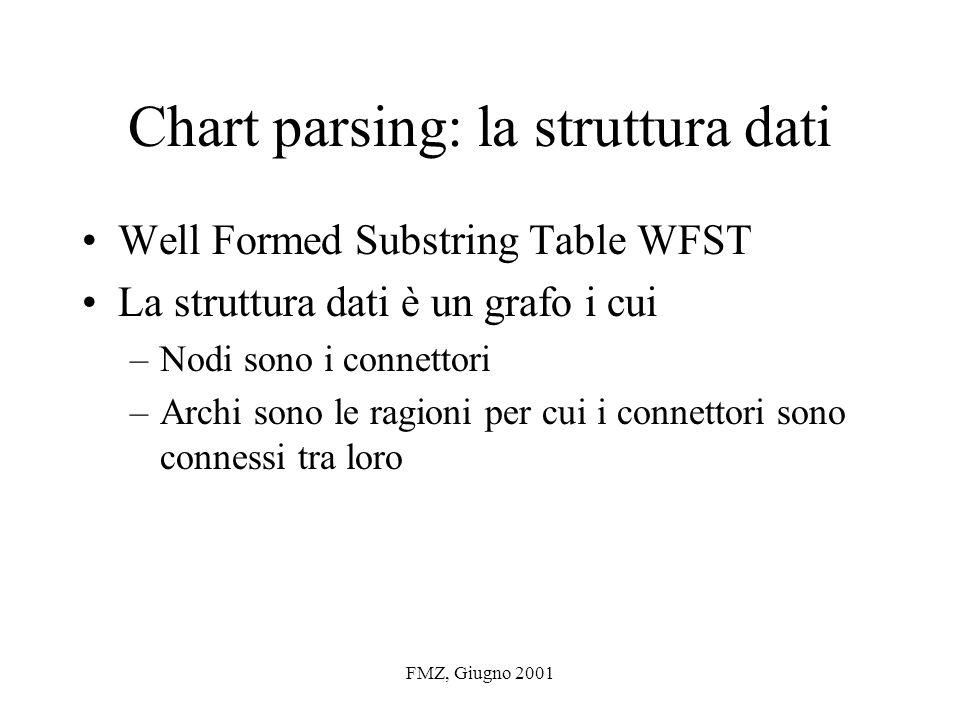 FMZ, Giugno 2001 Chart parsing: la struttura dati Well Formed Substring Table WFST La struttura dati è un grafo i cui –Nodi sono i connettori –Archi sono le ragioni per cui i connettori sono connessi tra loro