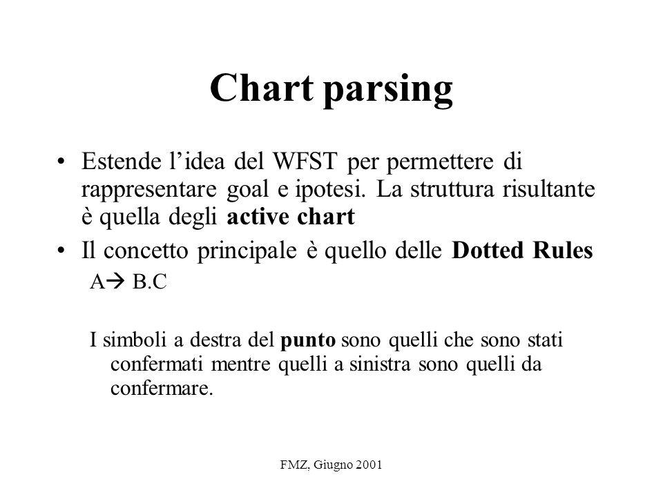 FMZ, Giugno 2001 Chart parsing Estende lidea del WFST per permettere di rappresentare goal e ipotesi.