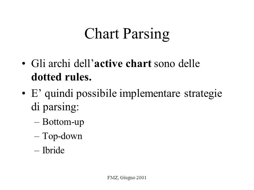 FMZ, Giugno 2001 Chart Parsing Gli archi dellactive chart sono delle dotted rules.