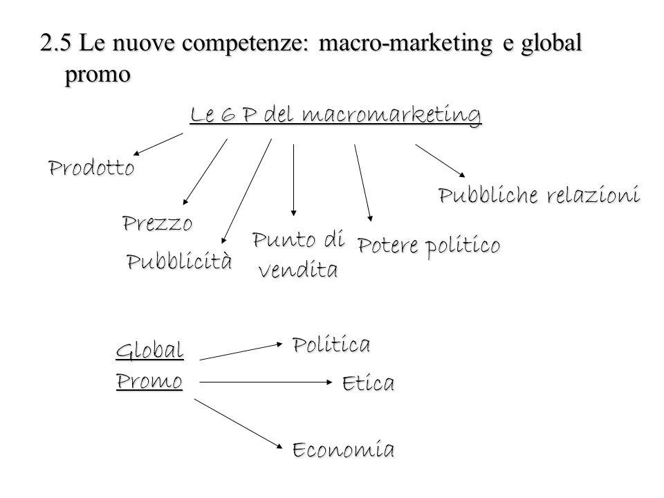 2.5 Le nuove competenze: macro-marketing e global promo Le 6 P del macromarketing Prodotto Prezzo Pubblicità Punto di vendita Potere politico Pubblich