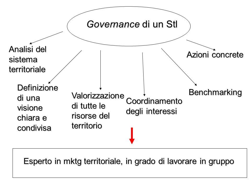 Governance di un Stl Analisi del sistema territoriale Definizione di una visione chiara e condivisa Valorizzazione di tutte le risorse del territorio
