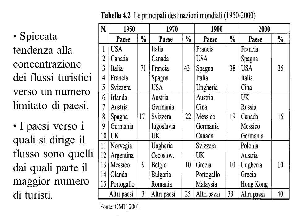 Limiti del modello Butler e Miossec: Concezione lineare dello sviluppo, leggi inesorabili; limite metodologico, matrice pessimistica: la località verrà inevitabilmente degradata dalle orde turistiche.