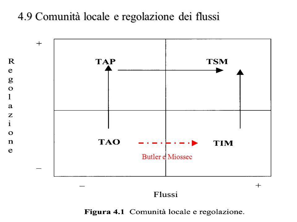 4.9 Comunità locale e regolazione dei flussi Butler e Miossec