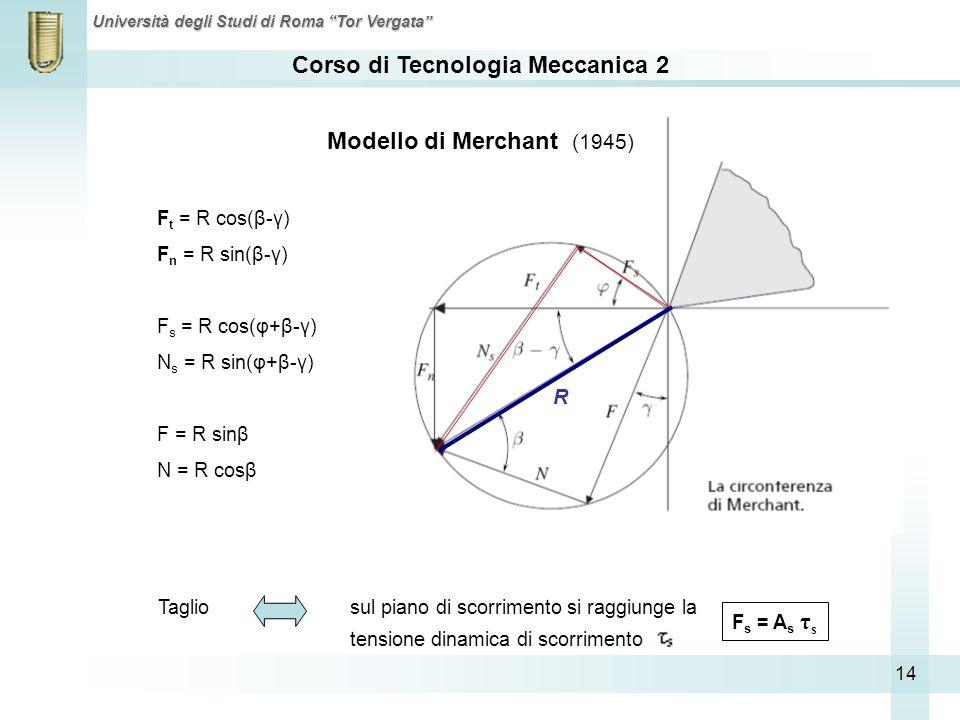 Corso di Tecnologia Meccanica 2 Università degli Studi di Roma Tor Vergata 14 R Modello di Merchant (1945) Taglio sul piano di scorrimento si raggiung