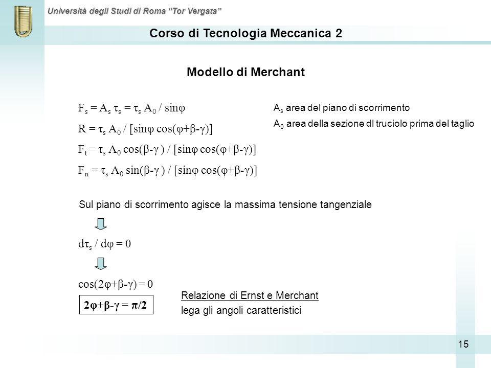 Corso di Tecnologia Meccanica 2 Università degli Studi di Roma Tor Vergata 15 F s = A s τ s = τ s A 0 / sinφ R = τ s A 0 / [sinφ cos(φ+β-γ)] F t = τ s