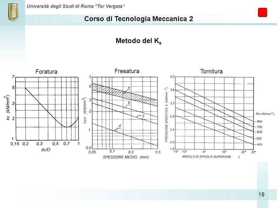 Corso di Tecnologia Meccanica 2 Università degli Studi di Roma Tor Vergata 19 Metodo del K s Foratura Tornitura Fresatura