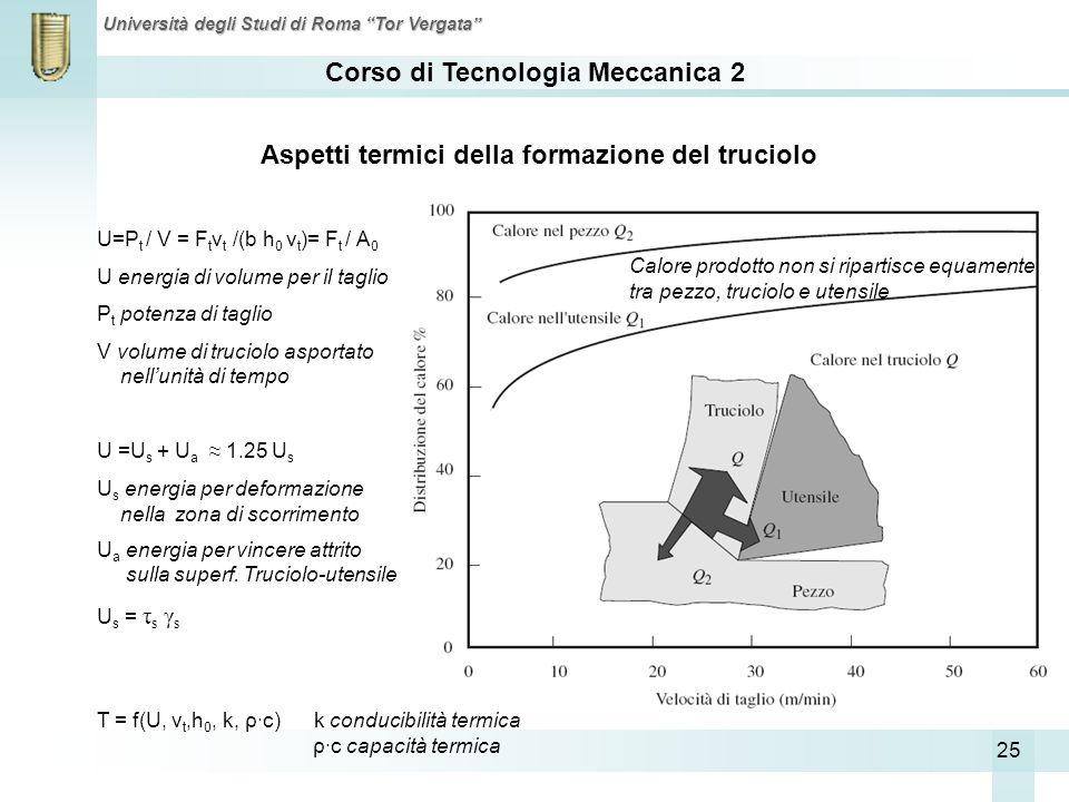 Corso di Tecnologia Meccanica 2 Università degli Studi di Roma Tor Vergata 25 Aspetti termici della formazione del truciolo U=P t / V = F t v t /(b h