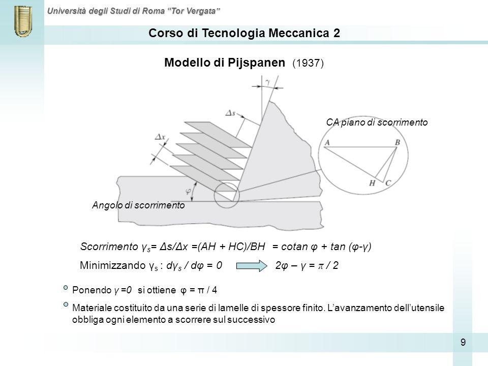 Corso di Tecnologia Meccanica 2 Università degli Studi di Roma Tor Vergata 9 Modello di Pijspanen (1937) Ponendo γ =0 si ottiene φ = π / 4 Materiale c