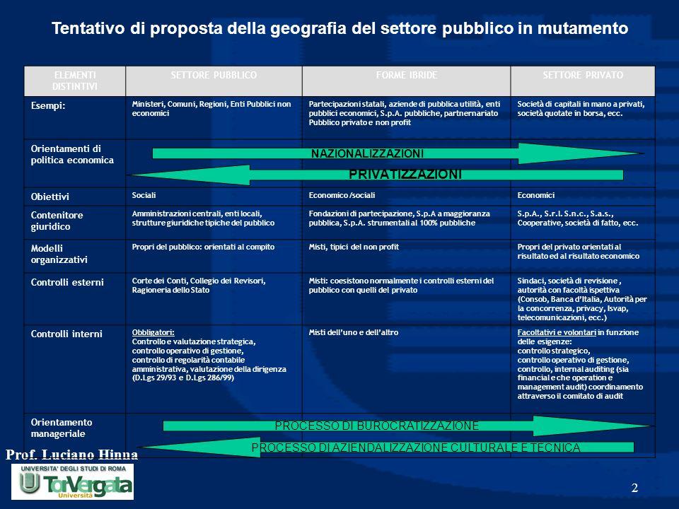 Prof. Luciano Hinna 2 Tentativo di proposta della geografia del settore pubblico in mutamento ELEMENTI DISTINTIVI SETTORE PUBBLICOFORME IBRIDESETTORE