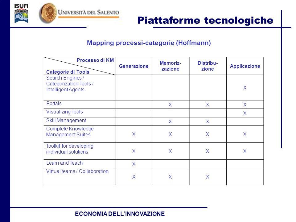 Piattaforme tecnologiche ECONOMIA DELLINNOVAZIONE Processo di KM Categorie di Tools Generazione Memoriz- zazione Distribu- zione Applicazione Search E