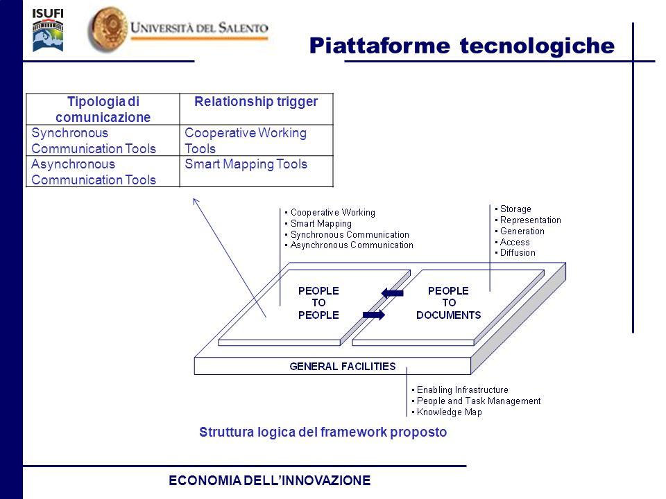 Piattaforme tecnologiche ECONOMIA DELLINNOVAZIONE Struttura logica del framework proposto Tipologia di comunicazione Relationship trigger Synchronous