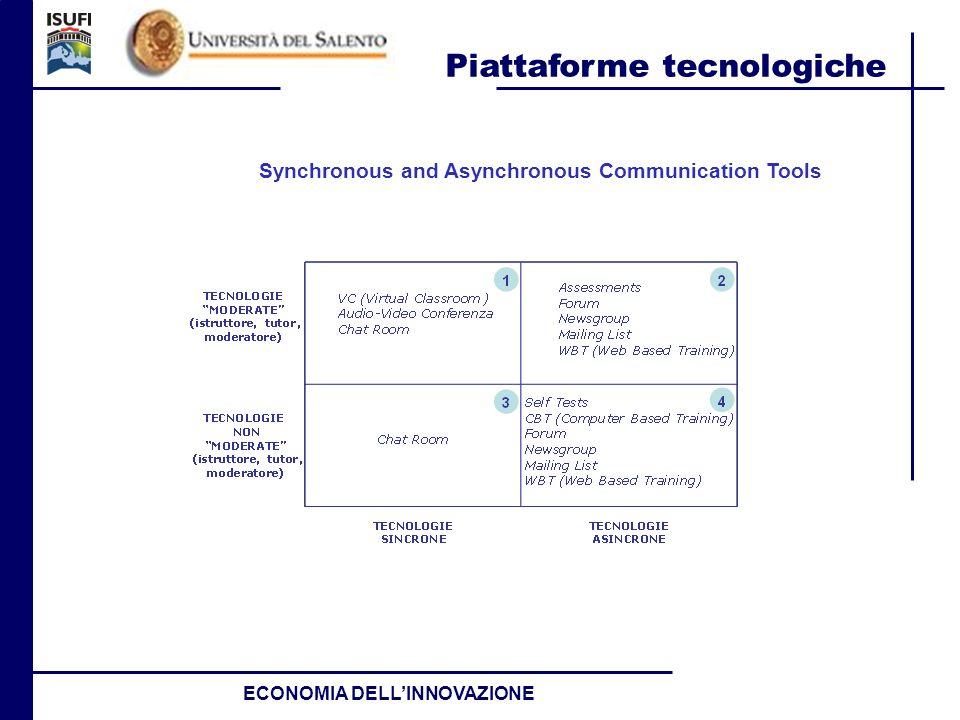 Piattaforme tecnologiche ECONOMIA DELLINNOVAZIONE Synchronous and Asynchronous Communication Tools