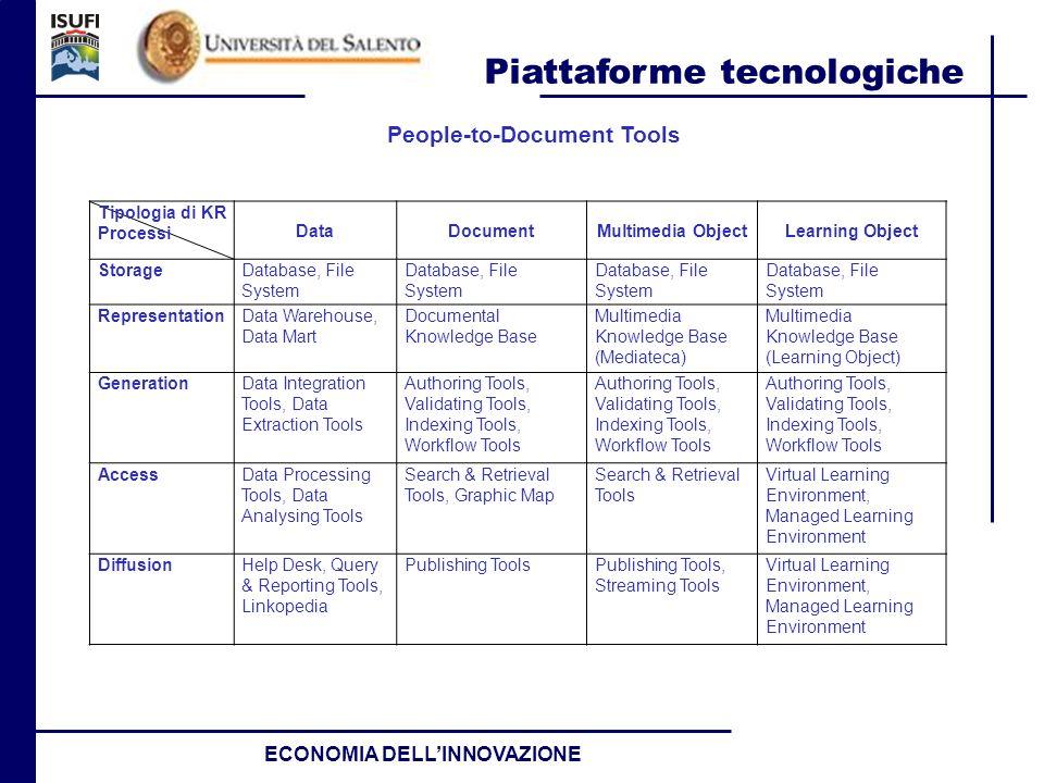 Piattaforme tecnologiche ECONOMIA DELLINNOVAZIONE Tipologia di KR Processi DataDocumentMultimedia ObjectLearning Object StorageDatabase, File System R