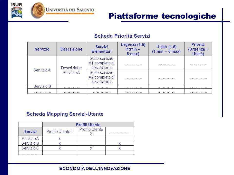 Piattaforme tecnologiche ECONOMIA DELLINNOVAZIONE ServizioDescrizione Servizi Elementari Urgenza (1-5) (1:min – 5:max) Utilità (1-5) (1:min – 5:max) P