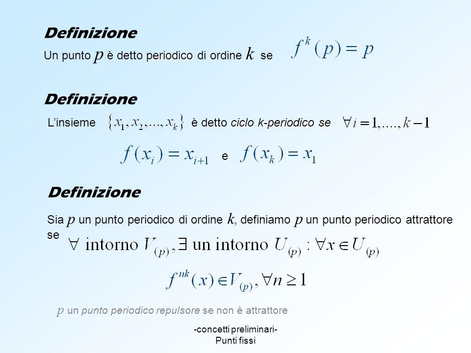 -concetti preliminari- Punti fissi Definizione periodico Un punto p è detto periodico di ordine k se Definizione punto periodico attrattore Sia p un p