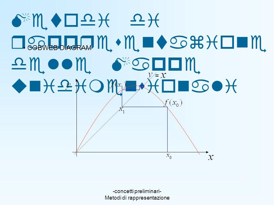 -concetti preliminari- Metodi di rappresentazione Metodi di rappresentazione delle Mappe unidimensionali C COBWEB DIAGRAM =