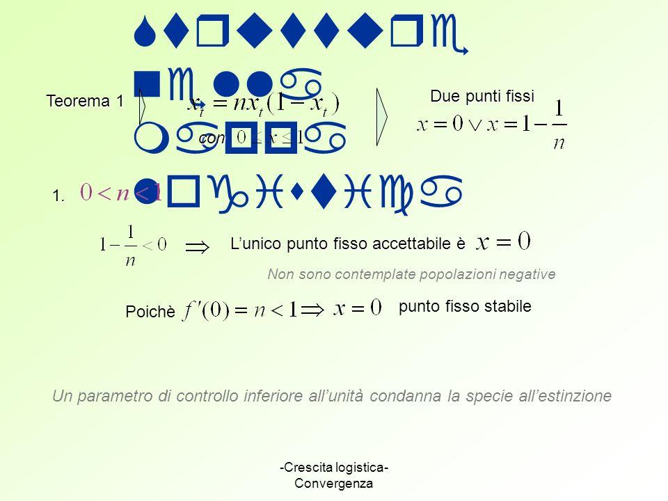 -Crescita logistica- Convergenza Strutture nella mappa logistica Teorema 1 con Due punti fissi 1. Lunico punto fisso accettabile è Non sono contemplat