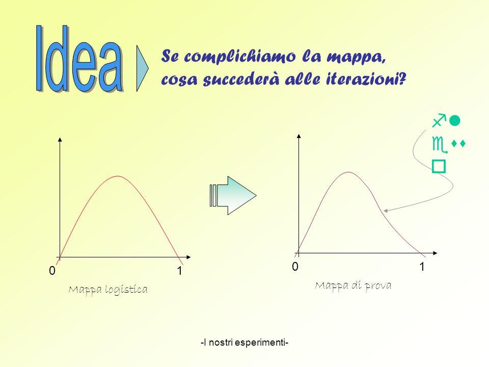-I nostri esperimenti- Se complichiamo la mappa, cosa succederà alle iterazioni? fl ess o 01 01 Mappa logistica Mappa di prova