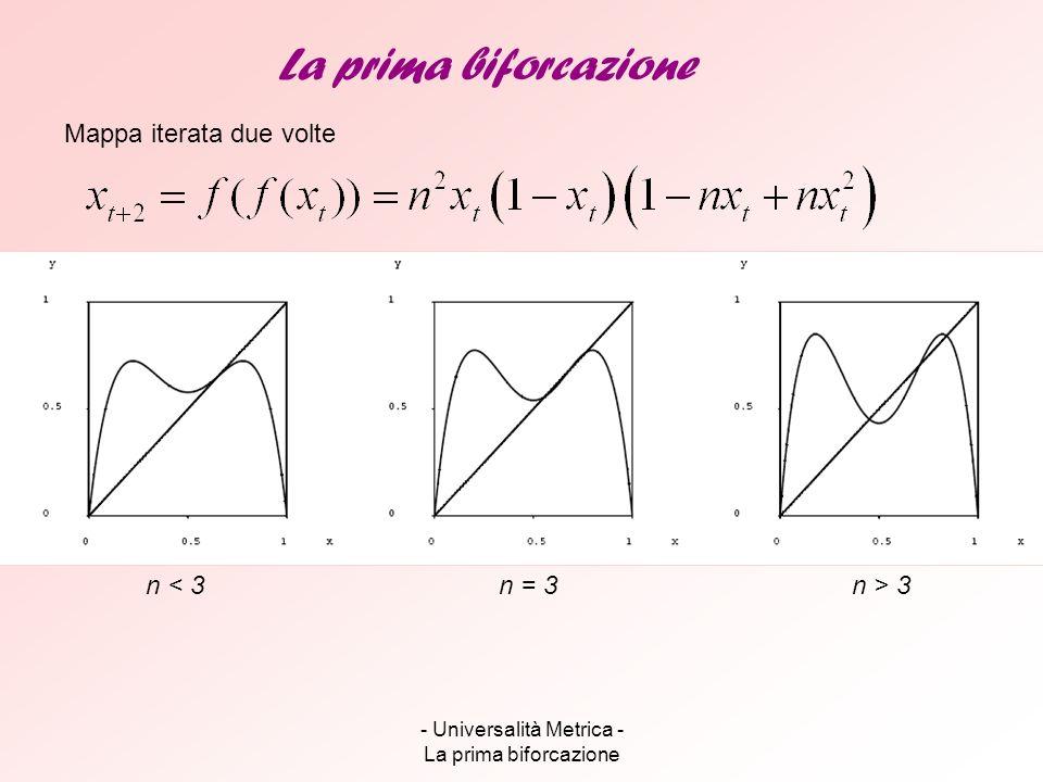 - Universalità Metrica - La prima biforcazione La prima biforcazione Mappa iterata due volte n > 3n = 3n < 3