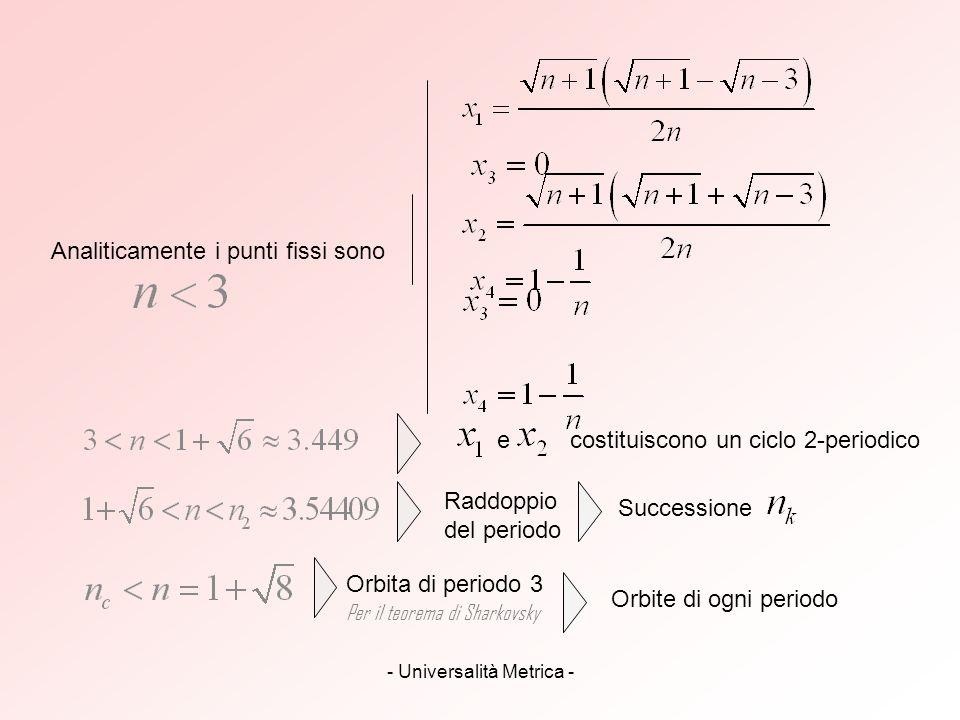 - Universalità Metrica - Analiticamente i punti fissi sono e costituiscono un ciclo 2-periodico Raddoppio del periodo Successione Orbita di periodo 3