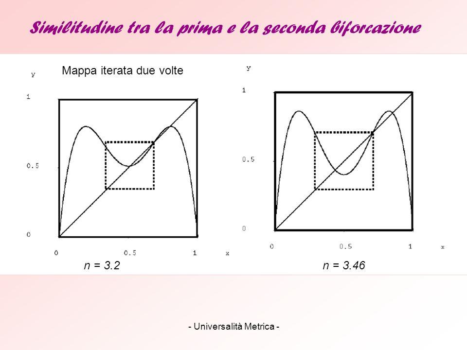 Similitudine tra la prima e la seconda biforcazione Mappa iterata due volte n = 3.2n = 3.46
