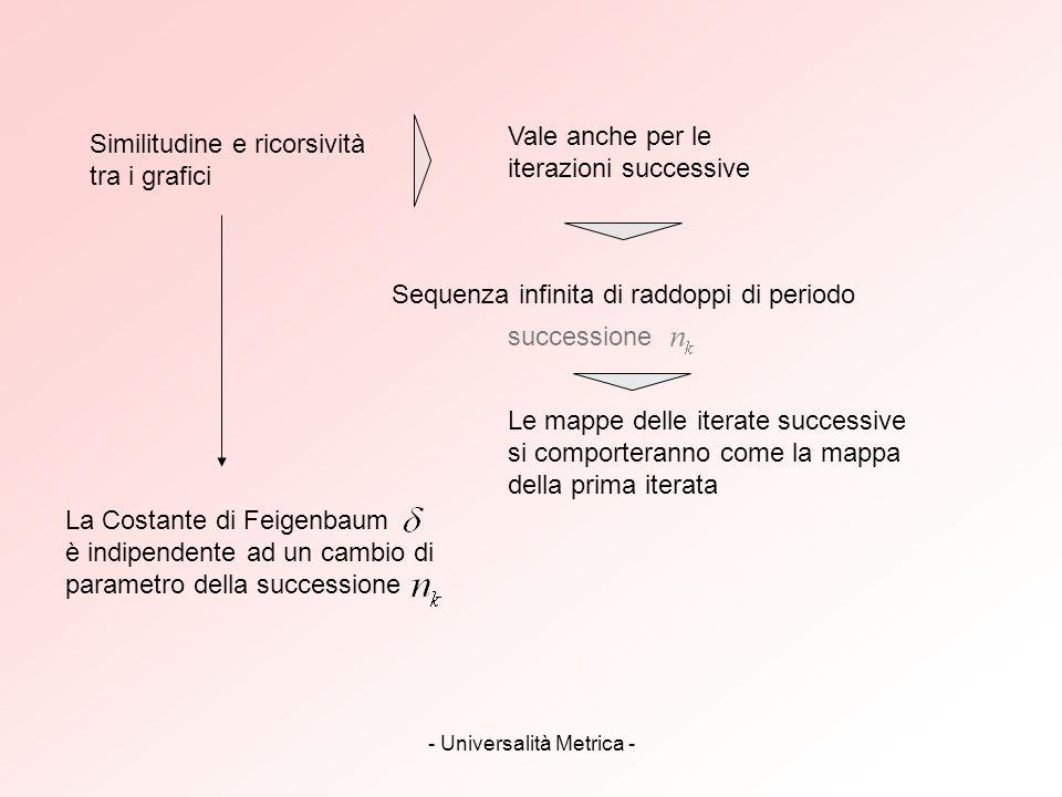 - Universalità Metrica - Similitudine e ricorsività tra i grafici Vale anche per le iterazioni successive Sequenza infinita di raddoppi di periodo suc