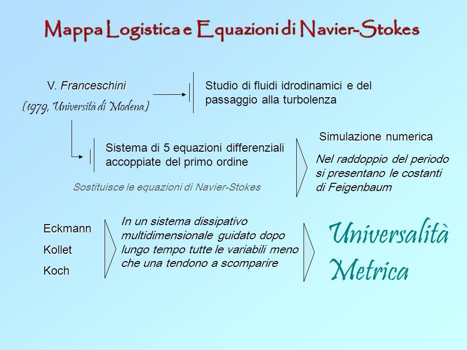Mappa Logistica e Equazioni di Navier-Stokes V. F FF Franceschini (1979, Università di Modena) Studio di fluidi idrodinamici e del passaggio alla turb