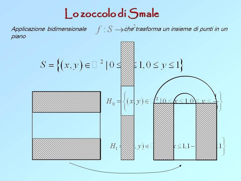 Lo zoccolo di Smale Applicazione bidimensionale che trasforma un insieme di punti in un piano