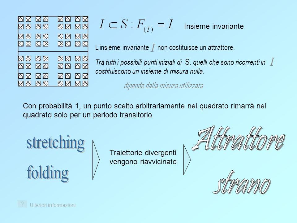 Insieme invariante Linsieme invariante non costituisce un attrattore. Tra tutti i possibili punti iniziali di S, quelli che sono ricorrenti in costitu