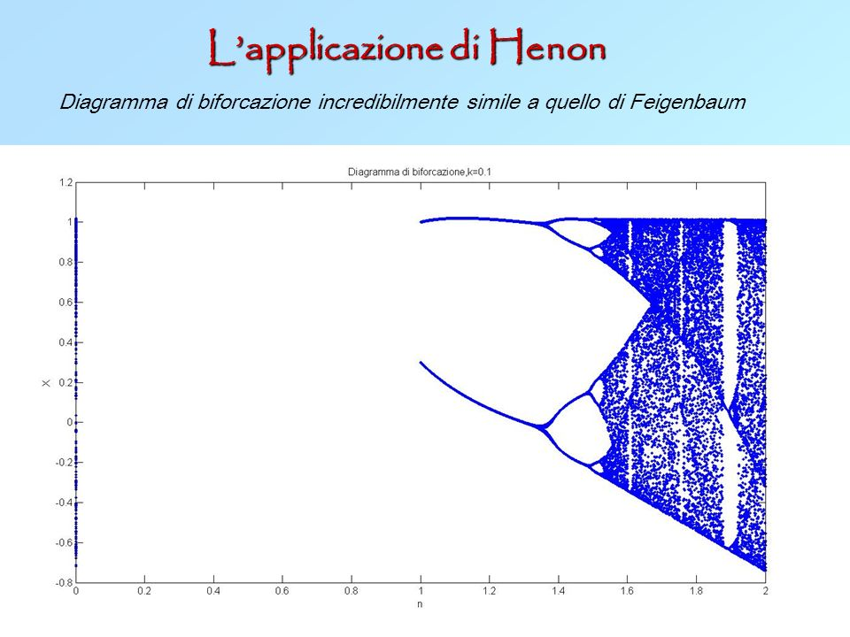 Lapplicazione di Henon Diagramma di biforcazione incredibilmente simile a quello di Feigenbaum