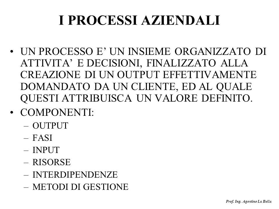 Prof. Ing. Agostino La Bella I PROCESSI AZIENDALI UN PROCESSO E UN INSIEME ORGANIZZATO DI ATTIVITA E DECISIONI, FINALIZZATO ALLA CREAZIONE DI UN OUTPU
