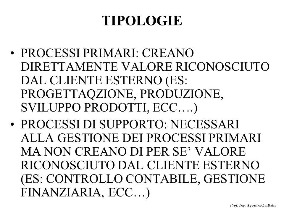 Prof. Ing. Agostino La Bella TIPOLOGIE PROCESSI PRIMARI: CREANO DIRETTAMENTE VALORE RICONOSCIUTO DAL CLIENTE ESTERNO (ES: PROGETTAQZIONE, PRODUZIONE,
