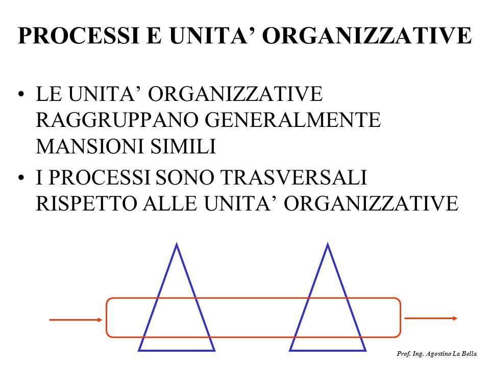 Prof. Ing. Agostino La Bella PROCESSI E UNITA ORGANIZZATIVE LE UNITA ORGANIZZATIVE RAGGRUPPANO GENERALMENTE MANSIONI SIMILI I PROCESSI SONO TRASVERSAL