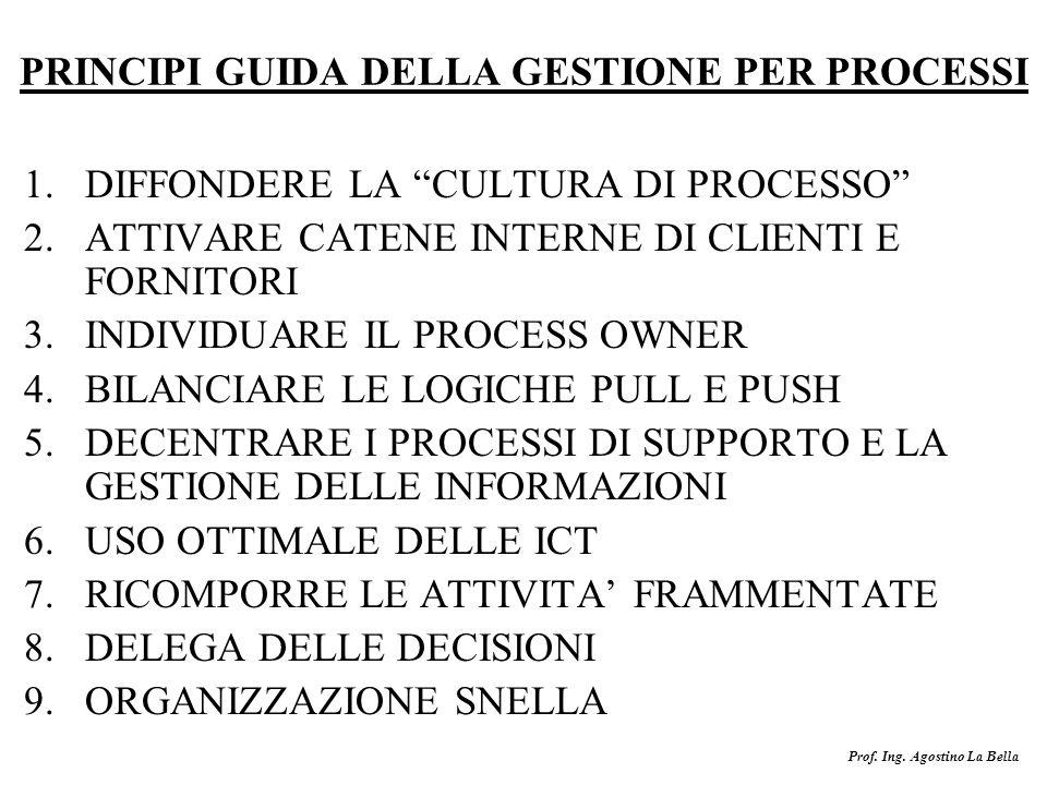 Prof. Ing. Agostino La Bella PRINCIPI GUIDA DELLA GESTIONE PER PROCESSI 1.DIFFONDERE LA CULTURA DI PROCESSO 2.ATTIVARE CATENE INTERNE DI CLIENTI E FOR