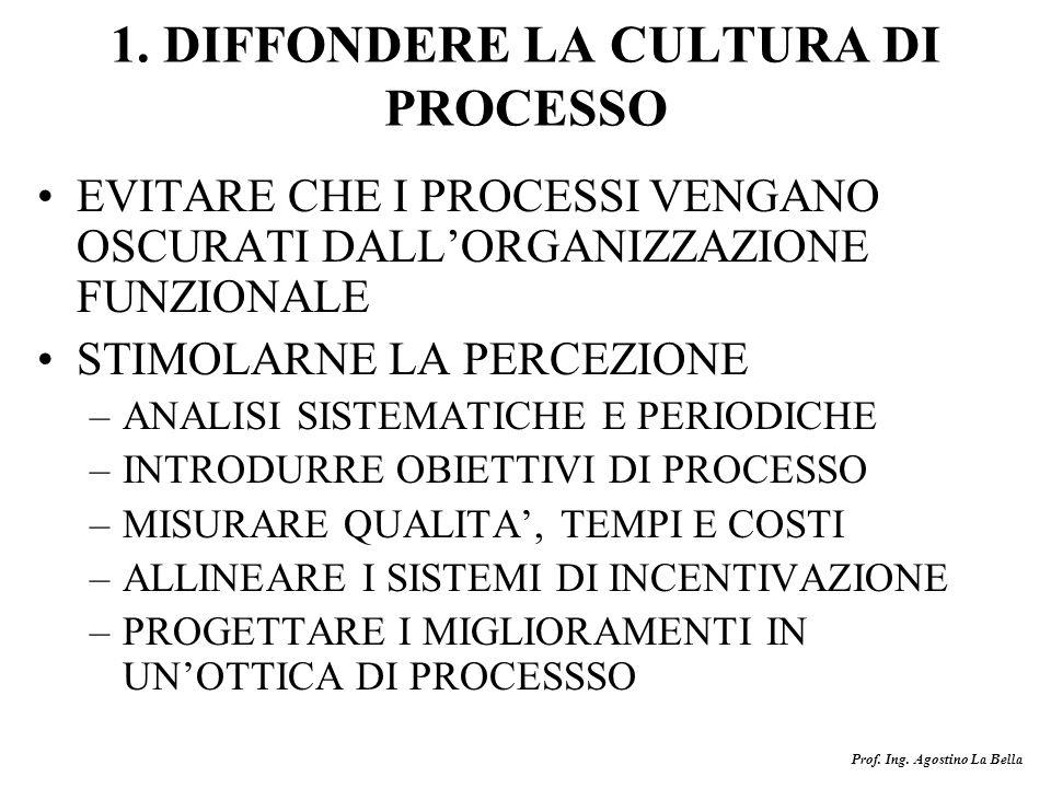 Prof. Ing. Agostino La Bella 1. DIFFONDERE LA CULTURA DI PROCESSO EVITARE CHE I PROCESSI VENGANO OSCURATI DALLORGANIZZAZIONE FUNZIONALE STIMOLARNE LA