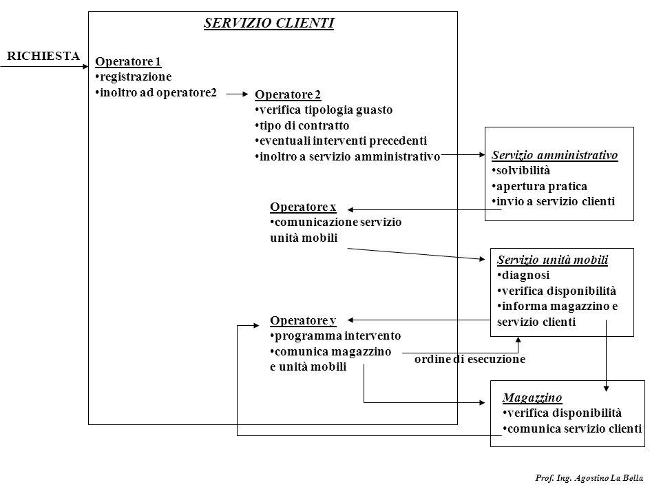 Prof. Ing. Agostino La Bella Operatore 1 registrazione inoltro ad operatore2 Operatore 2 verifica tipologia guasto tipo di contratto eventuali interve