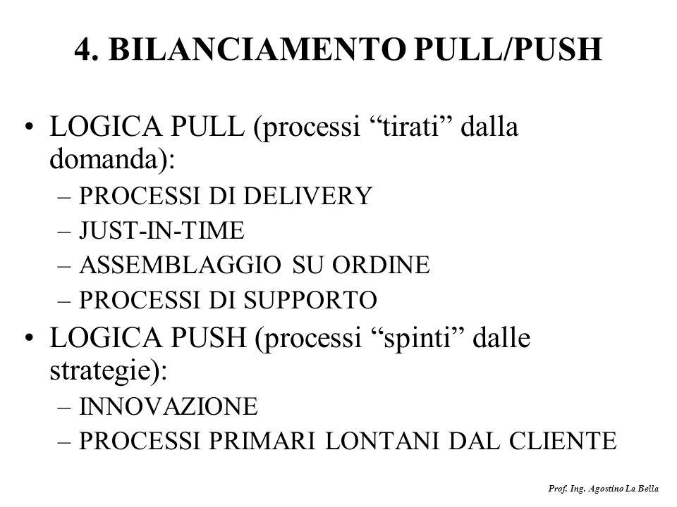 Prof. Ing. Agostino La Bella 4. BILANCIAMENTO PULL/PUSH LOGICA PULL (processi tirati dalla domanda): –PROCESSI DI DELIVERY –JUST-IN-TIME –ASSEMBLAGGIO