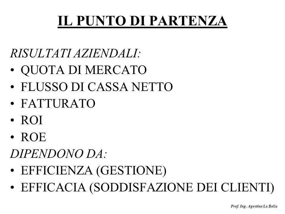 Prof. Ing. Agostino La Bella IL PUNTO DI PARTENZA RISULTATI AZIENDALI: QUOTA DI MERCATO FLUSSO DI CASSA NETTO FATTURATO ROI ROE DIPENDONO DA: EFFICIEN