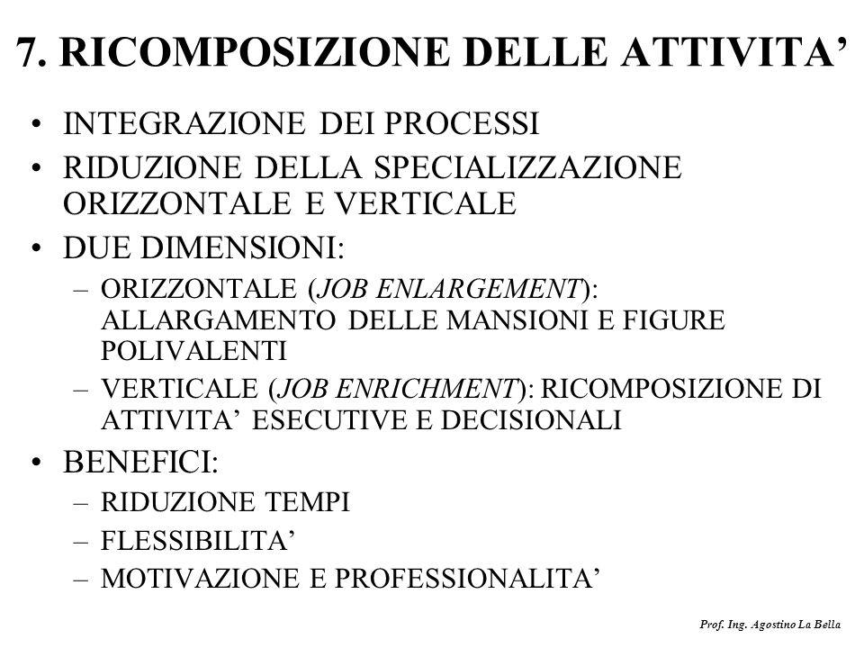 Prof. Ing. Agostino La Bella 7. RICOMPOSIZIONE DELLE ATTIVITA INTEGRAZIONE DEI PROCESSI RIDUZIONE DELLA SPECIALIZZAZIONE ORIZZONTALE E VERTICALE DUE D