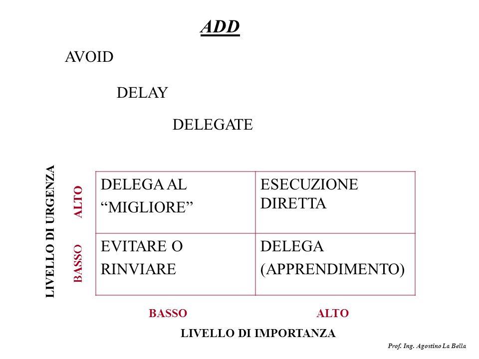 Prof. Ing. Agostino La Bella ADD AVOID DELEGATE DELAY DELEGA AL MIGLIORE ESECUZIONE DIRETTA EVITARE O RINVIARE DELEGA (APPRENDIMENTO) BASSO ALTO BASSO
