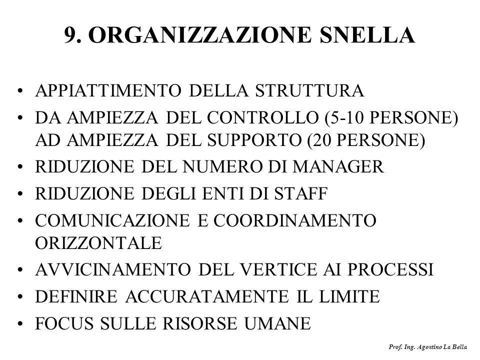 Prof. Ing. Agostino La Bella 9. ORGANIZZAZIONE SNELLA APPIATTIMENTO DELLA STRUTTURA DA AMPIEZZA DEL CONTROLLO (5-10 PERSONE) AD AMPIEZZA DEL SUPPORTO