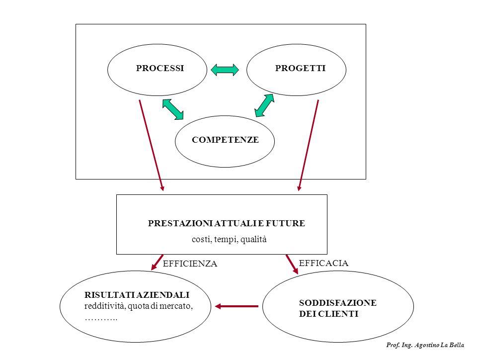 Prof. Ing. Agostino La Bella PROCESSIPROGETTI COMPETENZE PRESTAZIONI ATTUALI E FUTURE costi, tempi, qualità RISULTATI AZIENDALI redditività, quota di