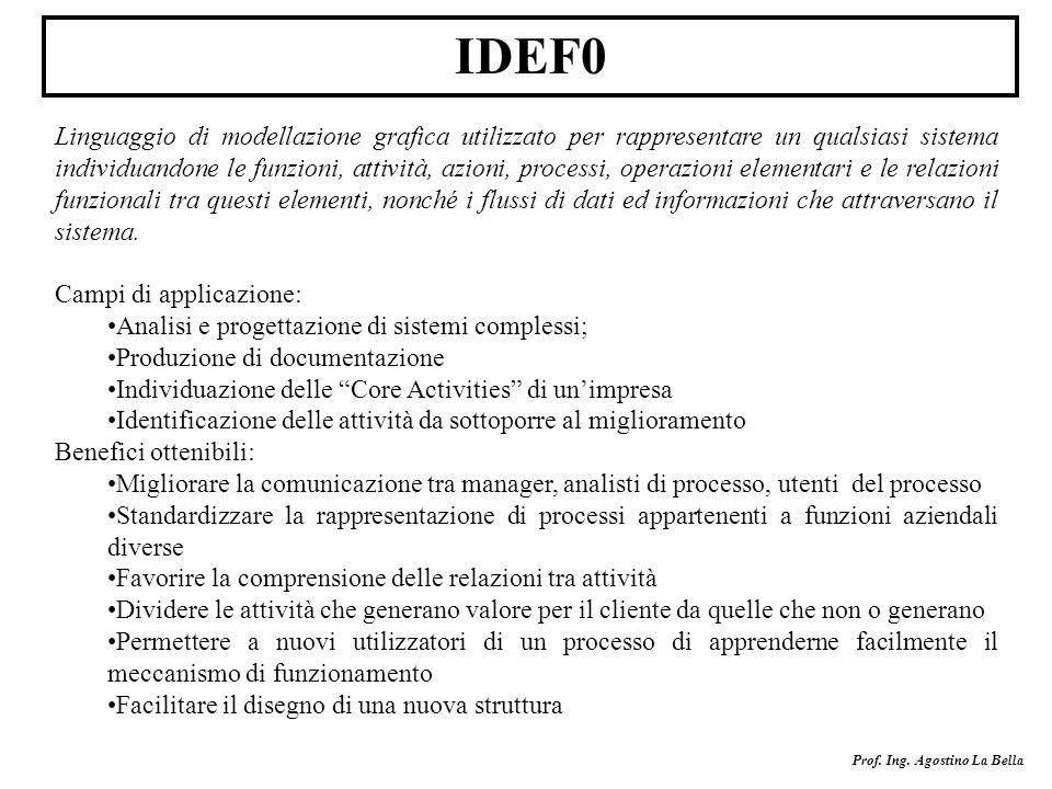Prof. Ing. Agostino La Bella IDEF0 Linguaggio di modellazione grafica utilizzato per rappresentare un qualsiasi sistema individuandone le funzioni, at
