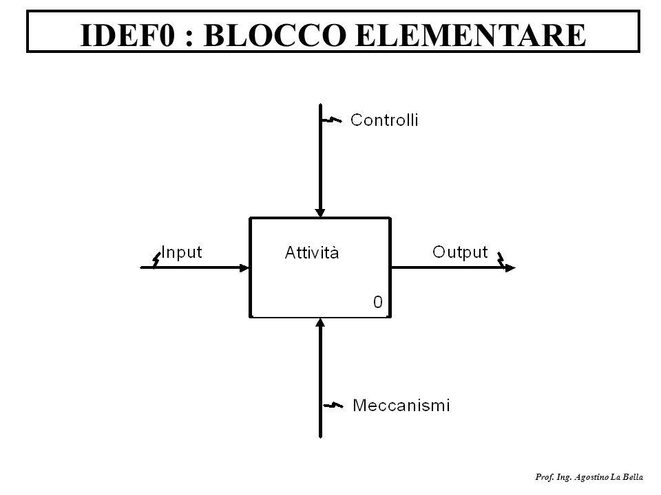 Prof. Ing. Agostino La Bella IDEF0 : BLOCCO ELEMENTARE