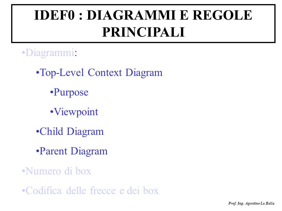 Prof. Ing. Agostino La Bella IDEF0 : DIAGRAMMI E REGOLE PRINCIPALI Diagrammi: Top-Level Context Diagram Purpose Viewpoint Child Diagram Parent Diagram