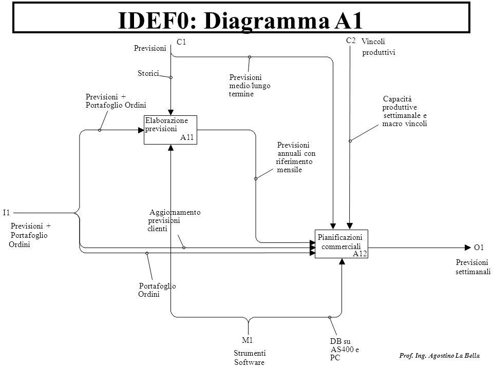 Prof. Ing. Agostino La Bella IDEF0: Diagramma A1 I1 Previsioni + Portafoglio Ordini O1 Previsioni settimanali C1 Previsioni M1 Strumenti Software Elab