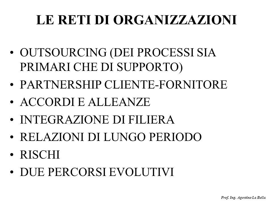 Prof. Ing. Agostino La Bella LE RETI DI ORGANIZZAZIONI OUTSOURCING (DEI PROCESSI SIA PRIMARI CHE DI SUPPORTO) PARTNERSHIP CLIENTE-FORNITORE ACCORDI E